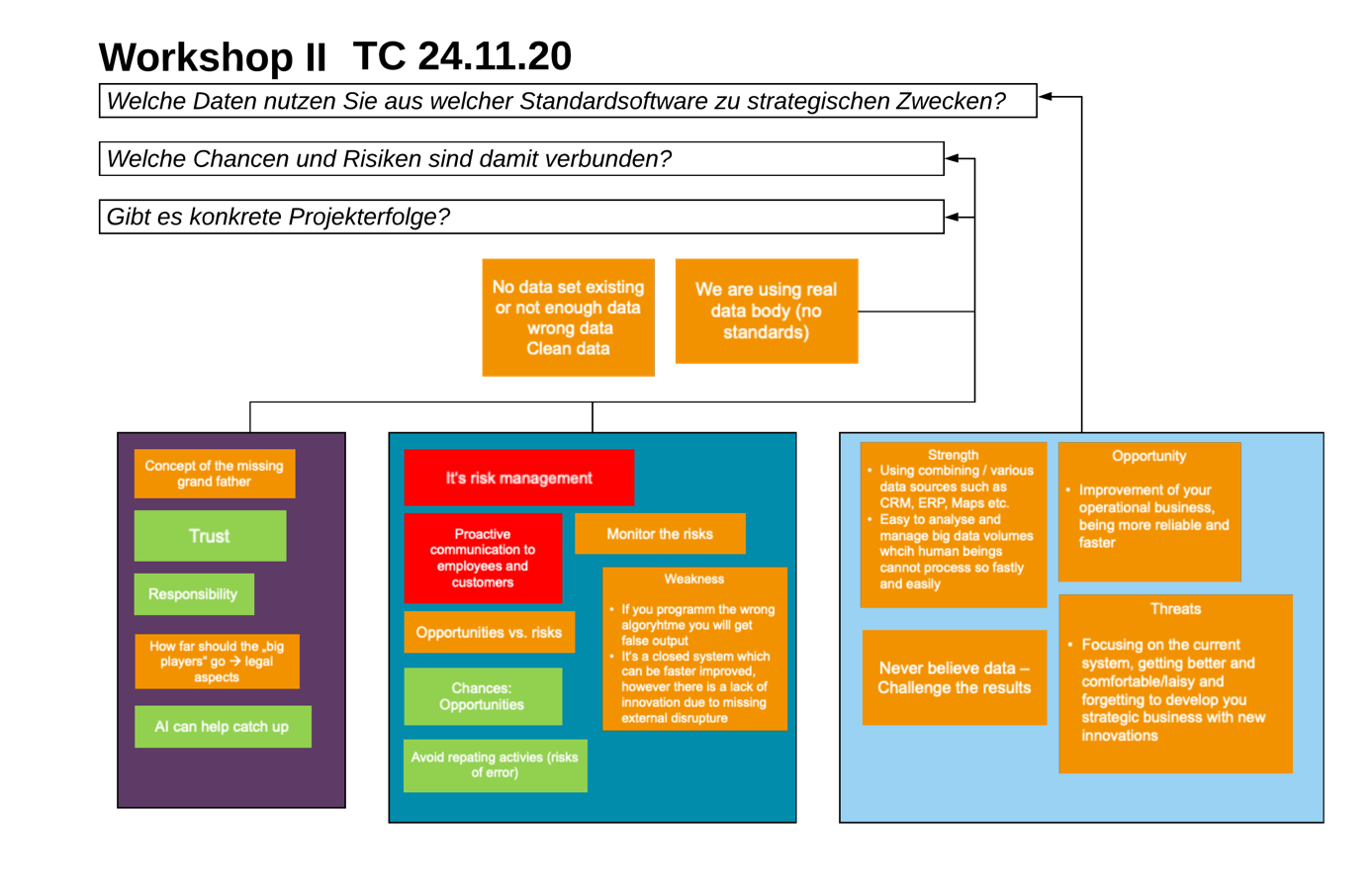 Technology Circle, Data Management, Basel Area Business & Innovation