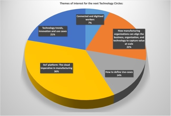Technology circles chart